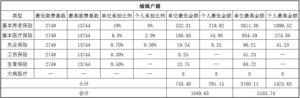2018阳泉社保缴费基数与比例 第1张