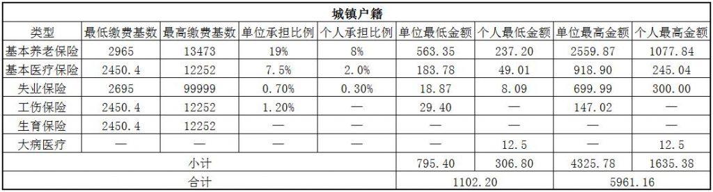2018岳阳社保缴费基数与比例 第1张