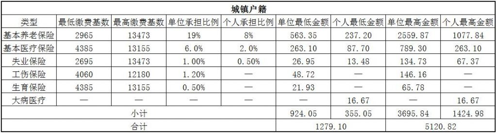 2018益阳社保缴费基数与比例 第1张