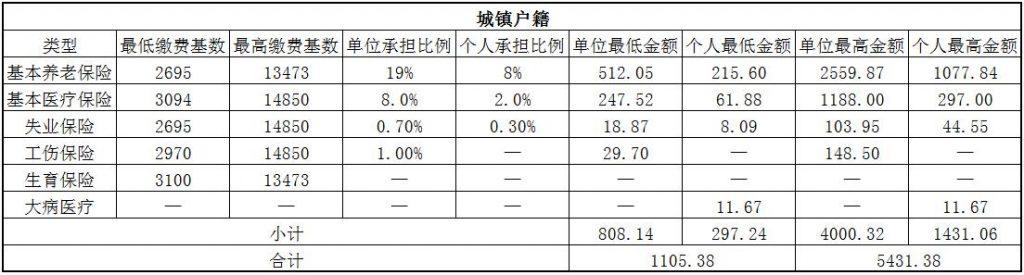 2018永州社保缴费基数与比例 第1张