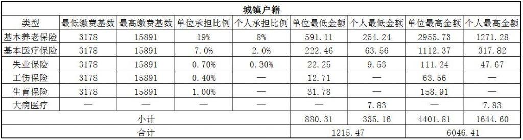 2018淄博社保缴费基数与比例 第1张