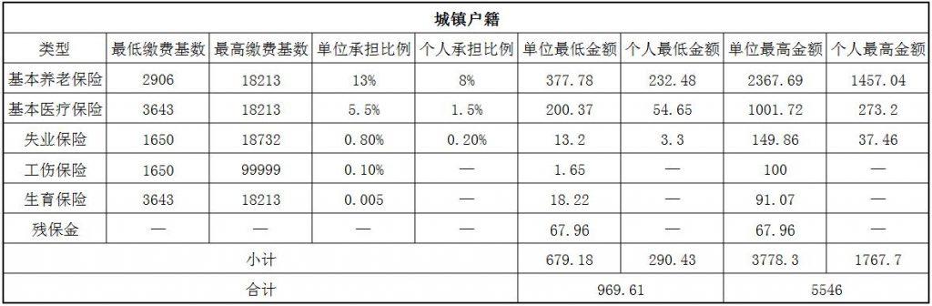 2018珠海社保缴费基数与比例 第1张