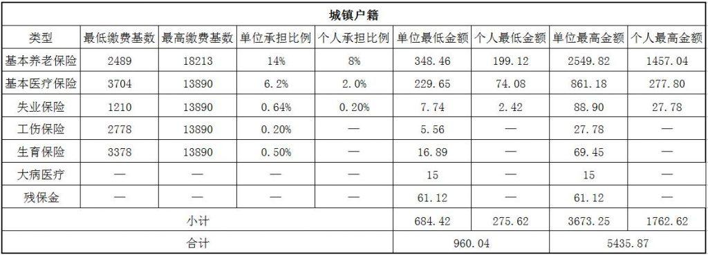 2018湛江社保缴费基数与比例 第1张