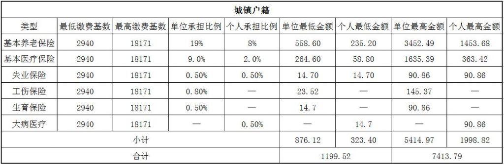2018镇江社保缴费基数与比例 第1张