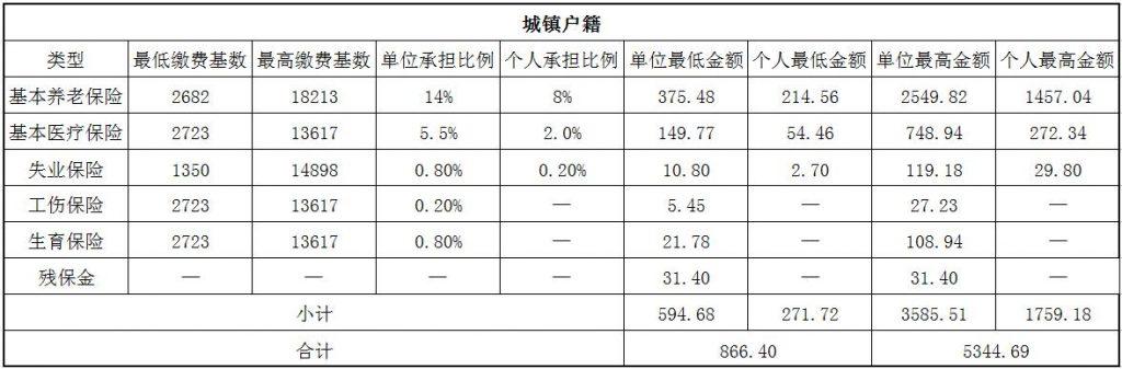 2018肇庆社保缴费基数与比例 第1张