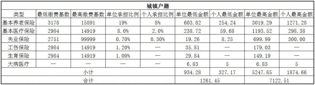 2018昭通社保缴费基数与比例 第1张