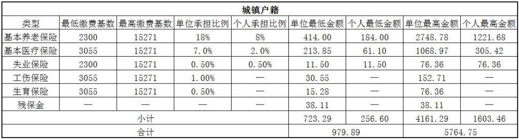 2018漳州社保缴费基数与比例 第1张