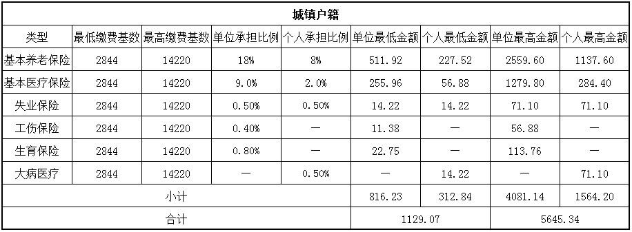 2018吐鲁番社保缴费基数与比例 第1张