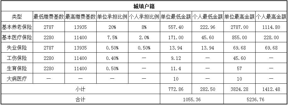 2018鹤岗社保缴费基数与比例 第1张