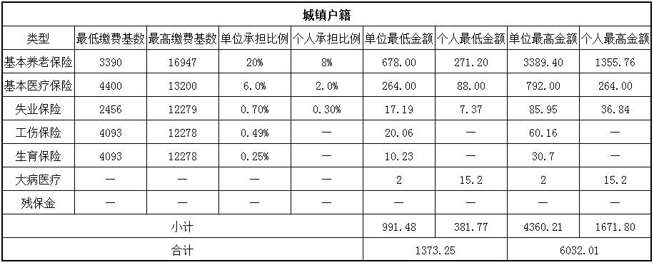 2018咸阳社保缴费基数与比例 第1张