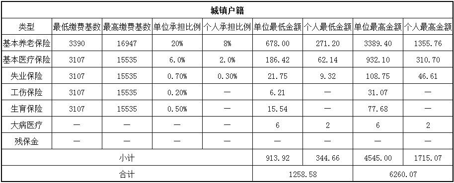 2018榆林社保缴费基数与比例 第1张