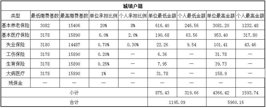 2018延安社保缴费基数与比例 第1张
