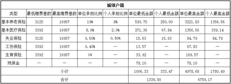 2018中卫社保缴费基数与比例 第1张